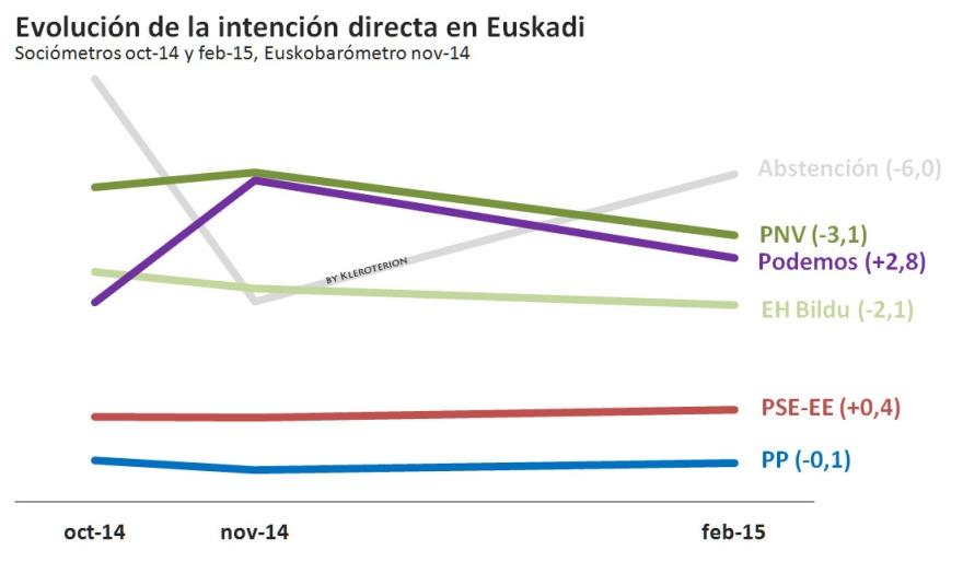 Evolución IDV Euskadi